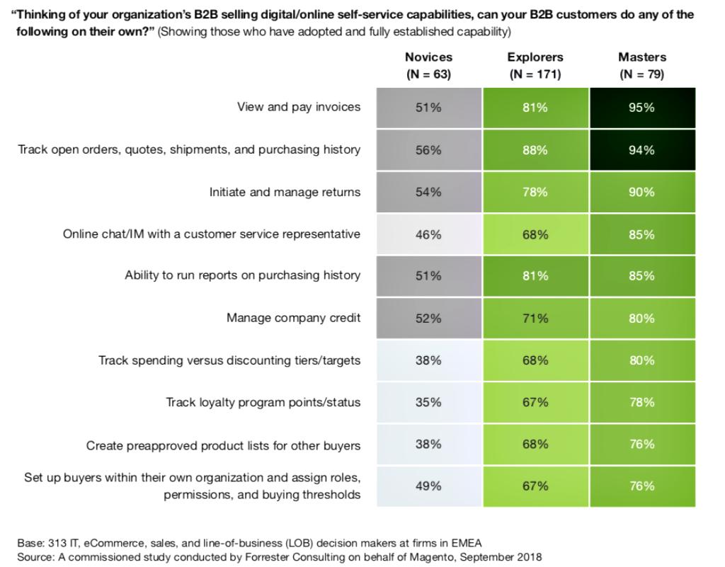 Grafisk illustration av B2B-kundernas möjligheter att agera helt självständigt på de enskilda bolagens e-handelsplattform – t ex betala fakturor, följa leveranser och chatta med kundtjänst – skiljer sig kraftigt beroende på företagens mognadsgrad. Källa: Forrester.